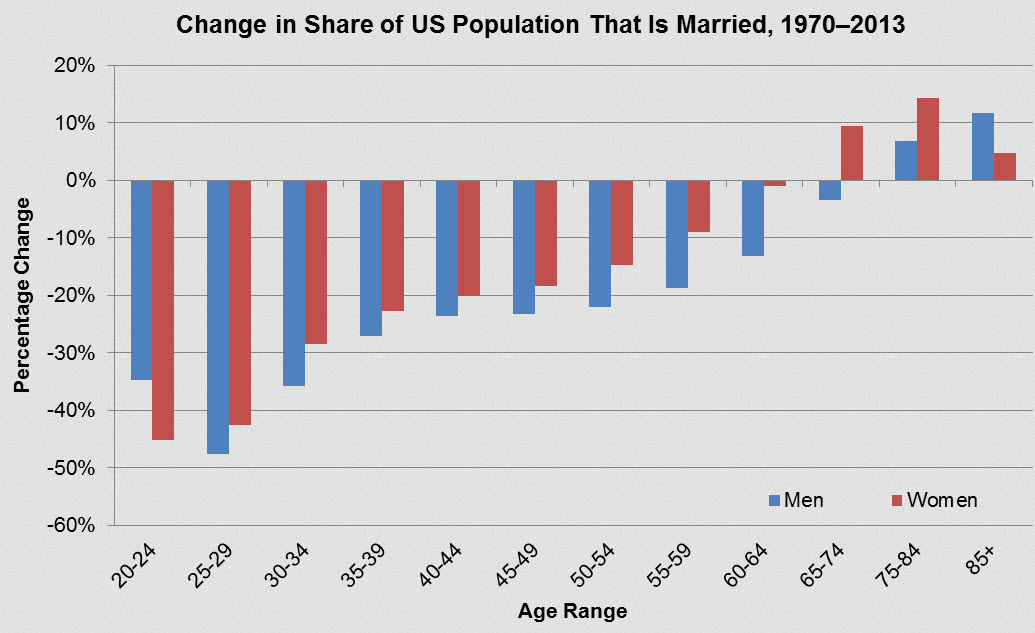 US-Married-Population-1970-2013