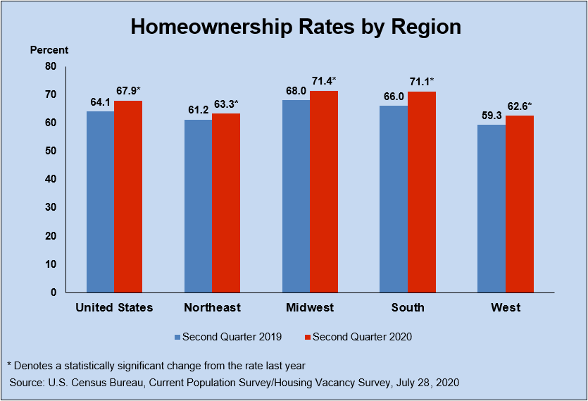 US Home Ownership Rate