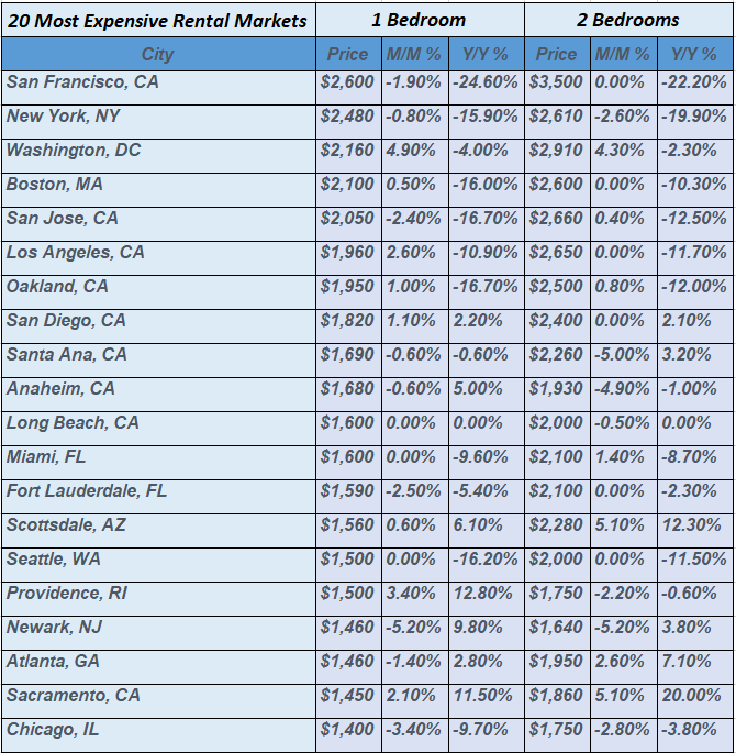 national rent price trends 2021